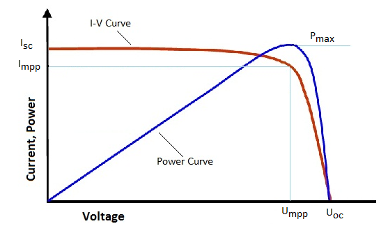 What Is An I V Curve Report Suntech Solar